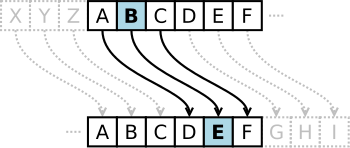 English: Caesar cipher with a shift of 3.